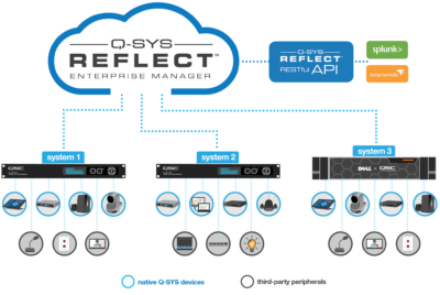 QSC Q-SYS Reflect Enterprise Manager